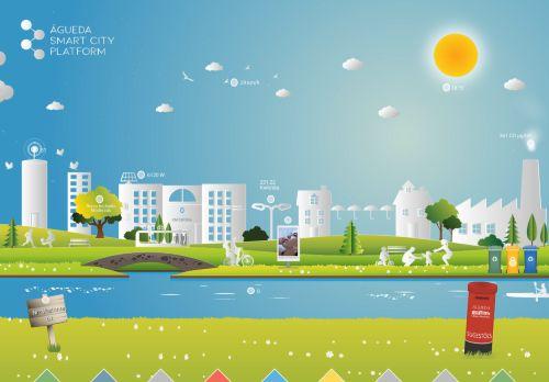 CM Águeda: Mapa Smartcity